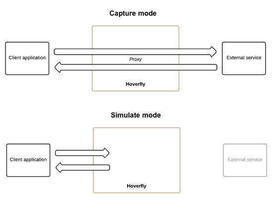 Hoverfly capture and simulate modes