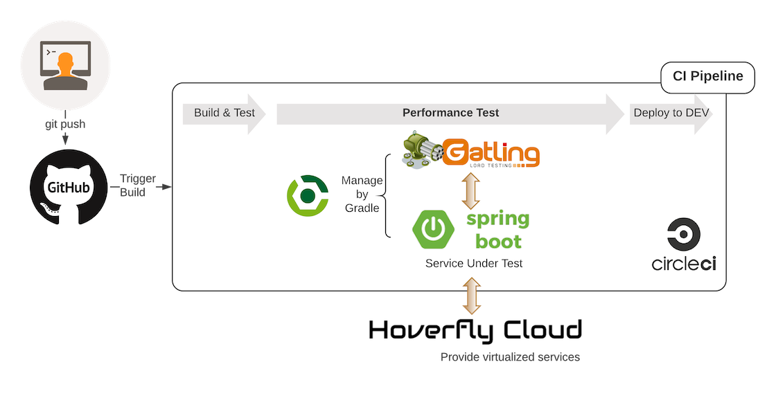 Automate Microservice Performance Testing with Hoverfly Cloud | API