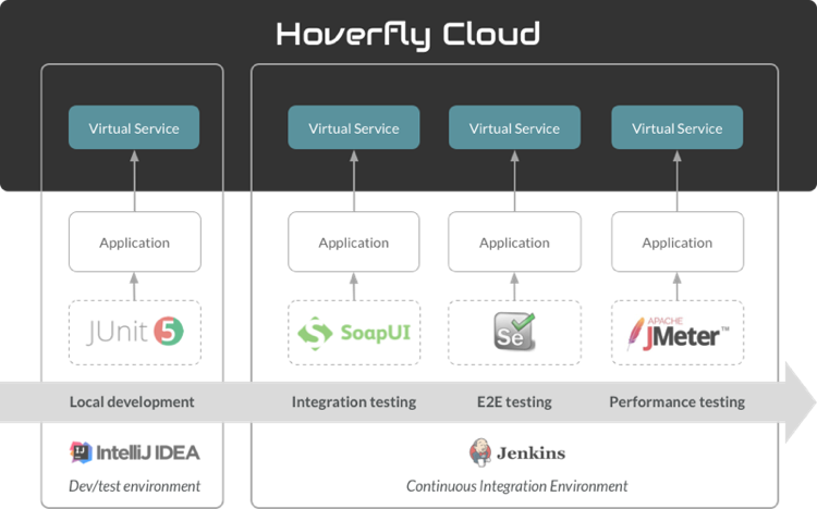 Hoverfly Cloud Continuous Integration