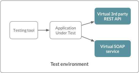service virtualization overview